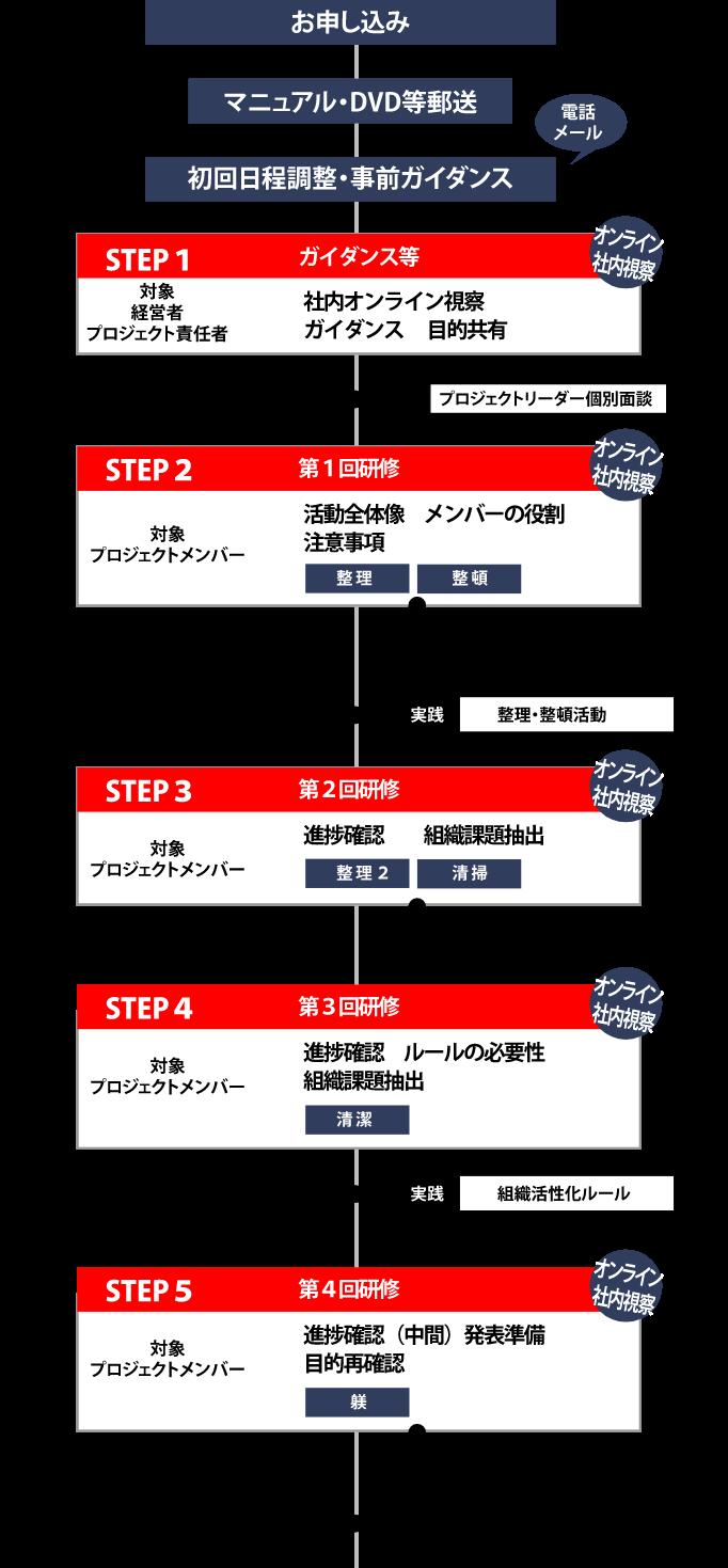 5S活動プロジェクトの流れ